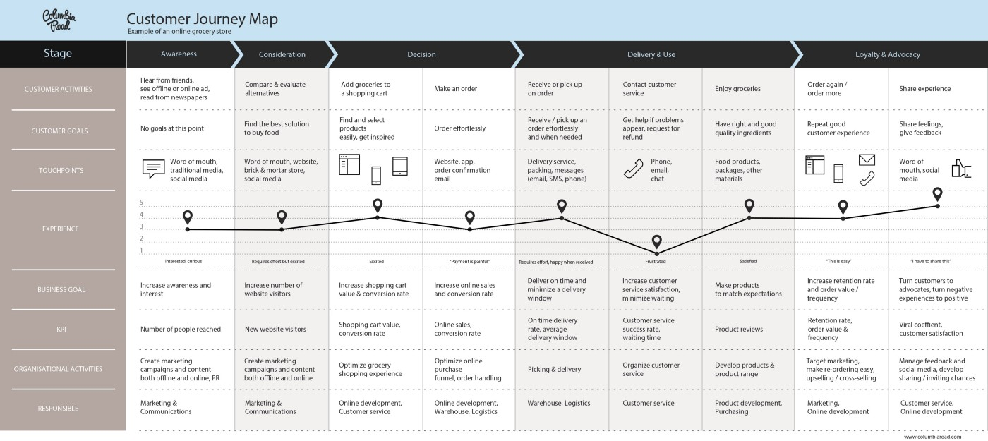 Current State Customer Journey Map
