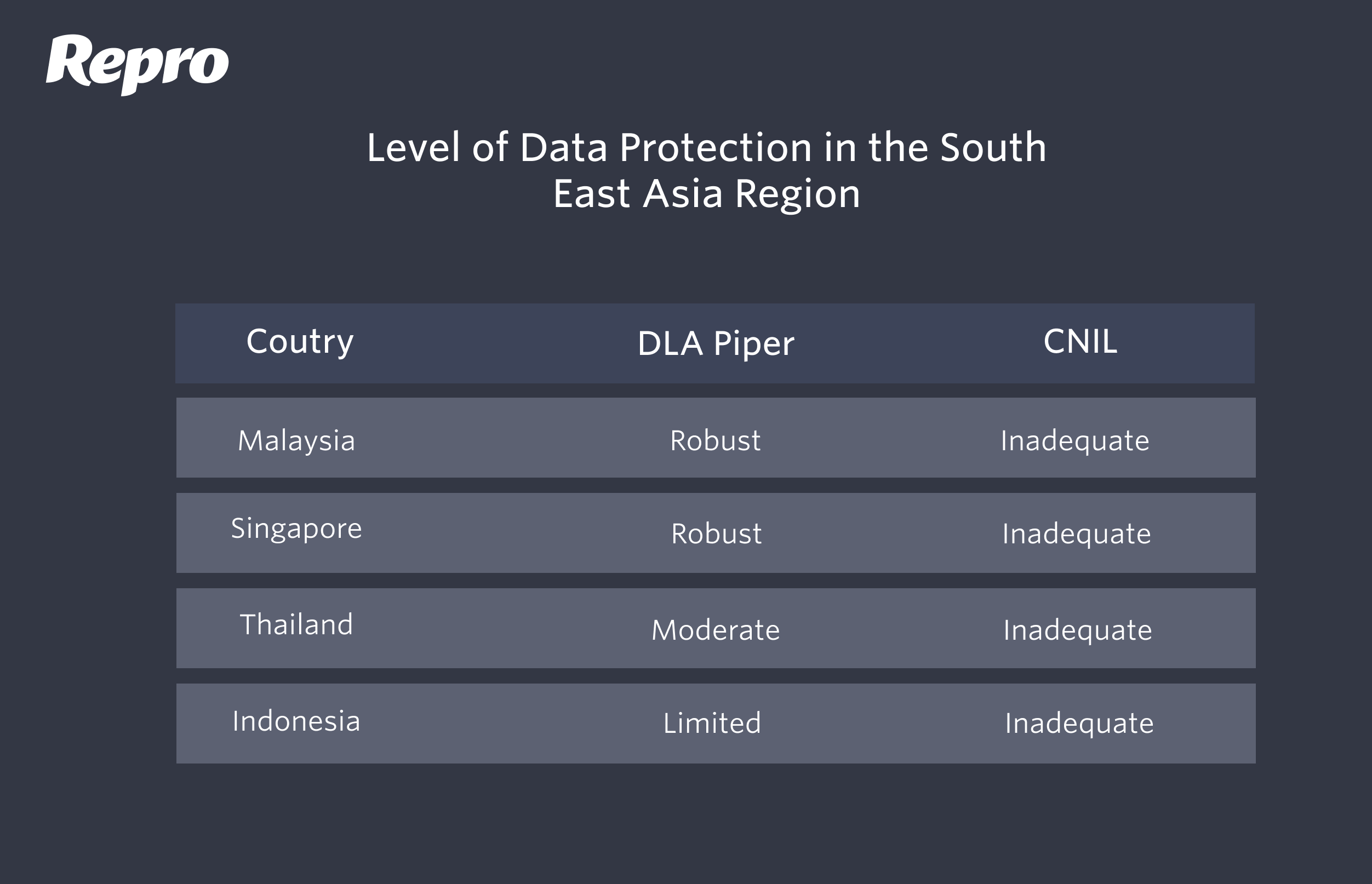 Data Protection in SEA
