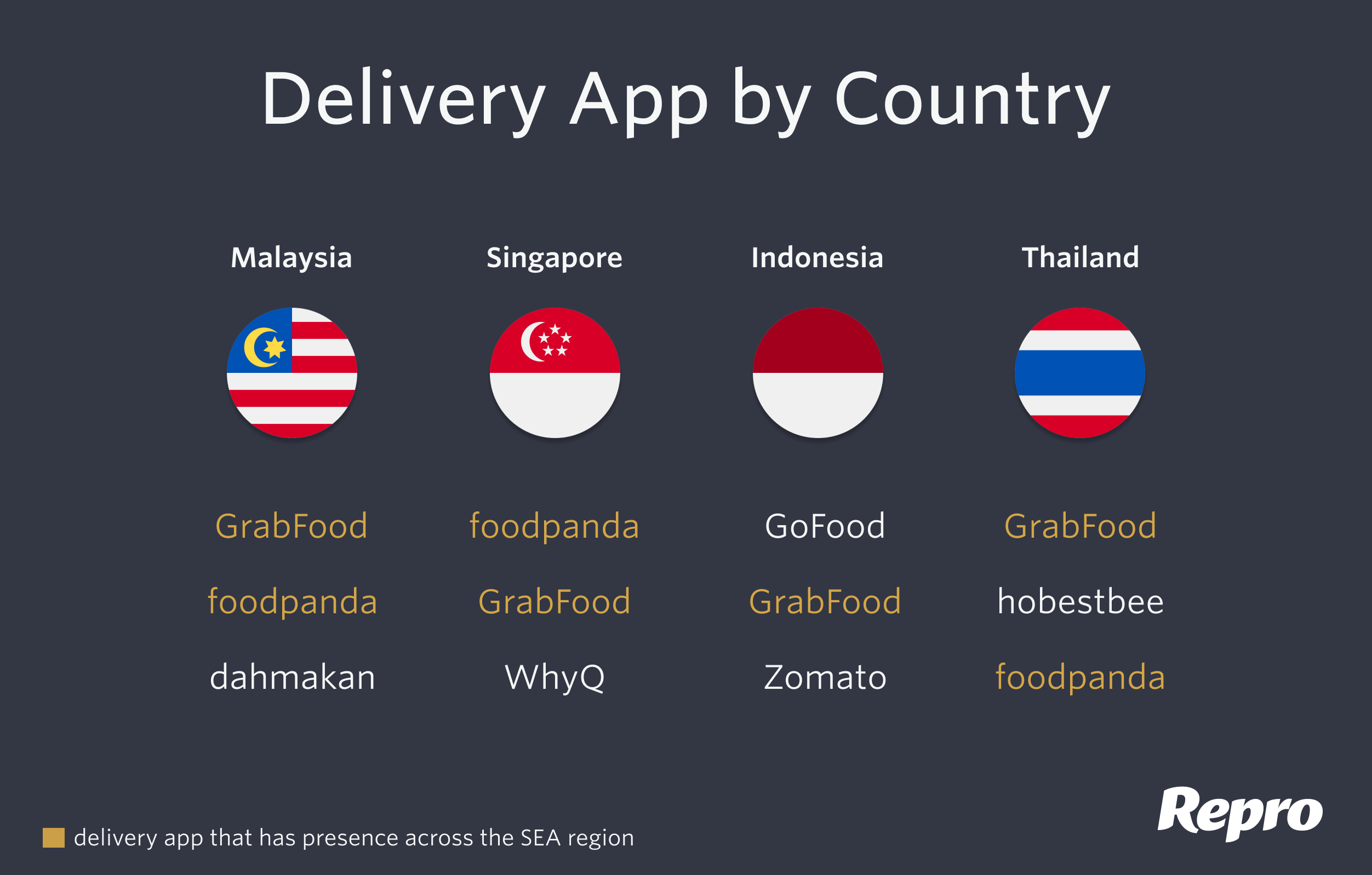 Delivery App by Country
