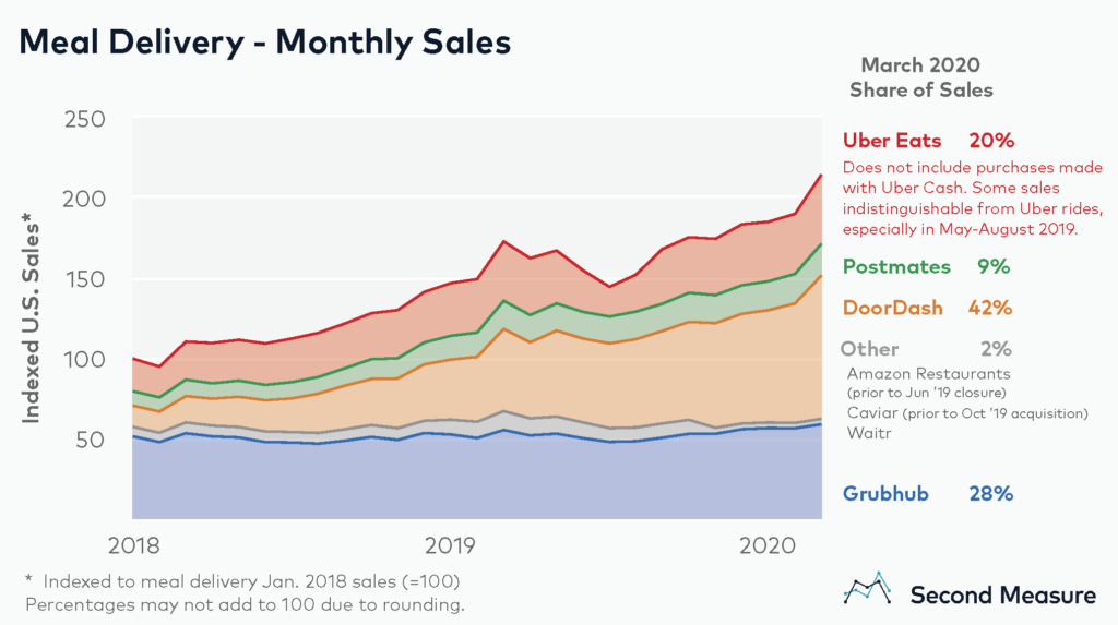 Food Delivery Market Share - USA