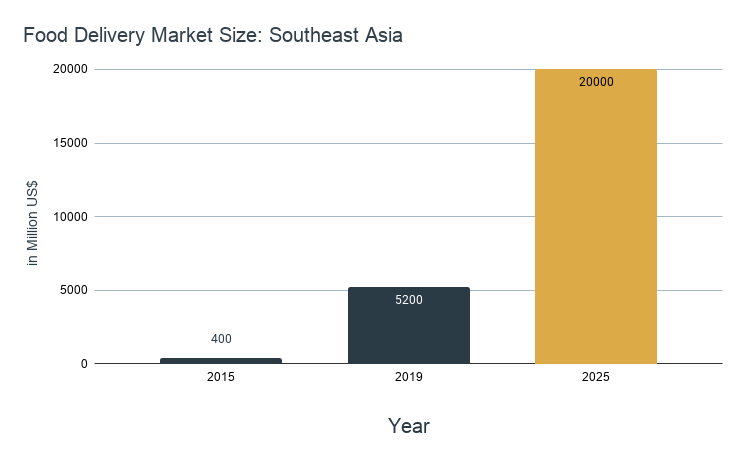 Food Delivery Market Size_ Southeast Asia