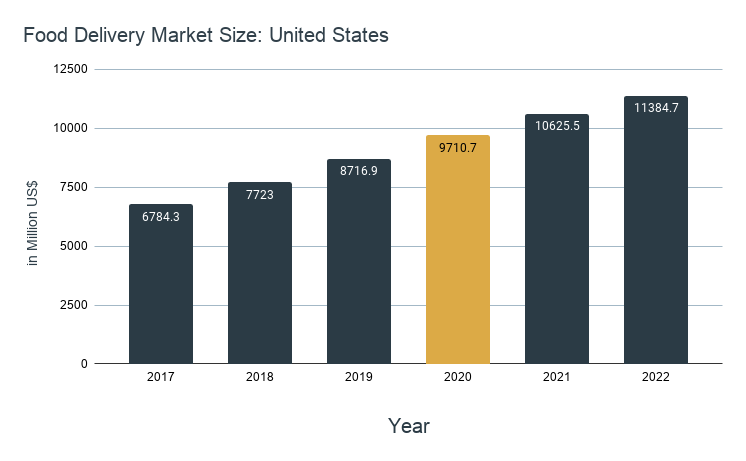 Food Delivery Market Size_ United States (1)