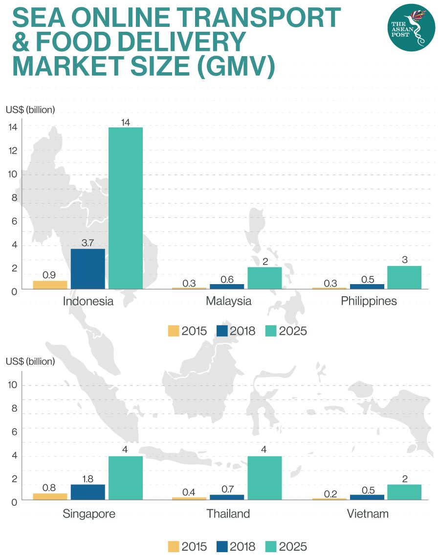 Southeast Asian Food Delivery Market Size
