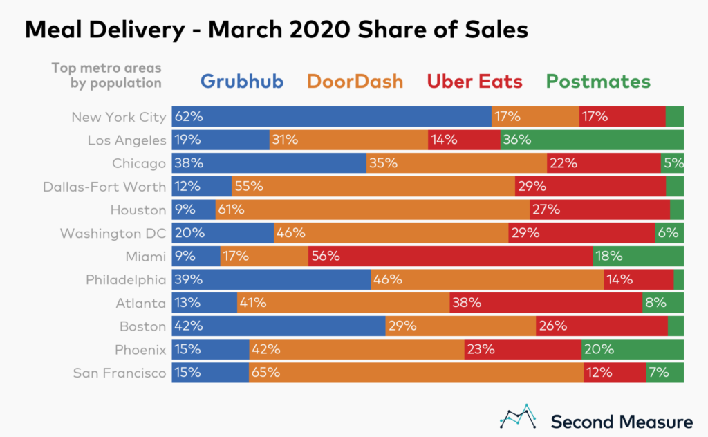 USA Delivery Food Marketshare by States